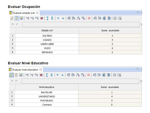 Score en IBM ODM
